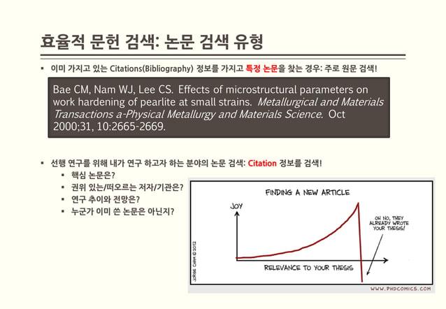 효율적 문헌 검색: 논문 검색 유형 이미 가지고 있는 Citations(Bibliography) 정보를 가지고 특정 논문을 찾는 경우: 주로 원문 검색!  Bae CM, Nam WJ, Lee CS. Effects of...