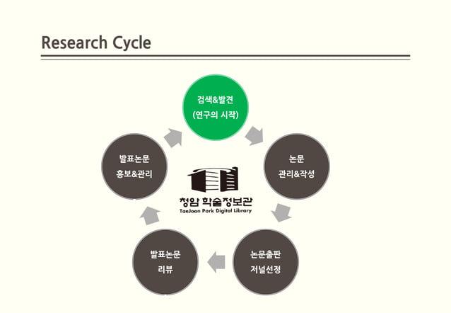 Research Cycle                       검색&발견                       (연구의 시작)         발표논문                            논문      ...