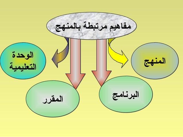 مفاهيم مرتبطة بالمنهج Slide 2