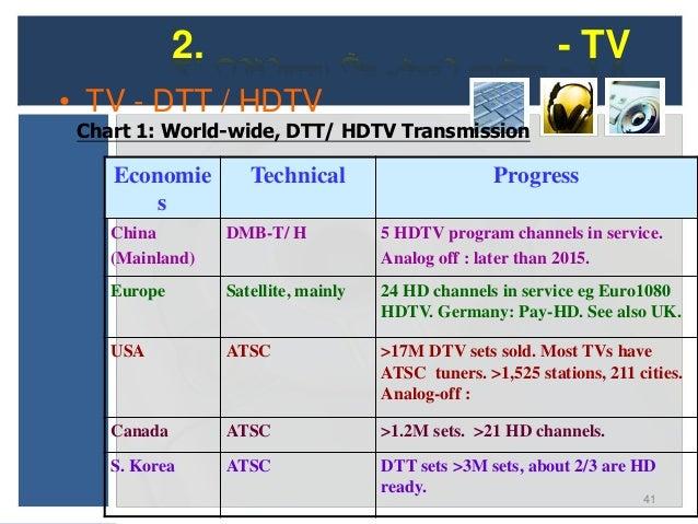 2.                                            - TV• TV - DTT / HDTV Chart 1: World-wide, DTT/ HDTV Transmission (Cont.)   ...