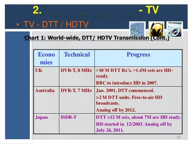 2. Technologies - TV• TV - IPTV     (Internet Protocol TV)(IPTV)     Use of Internet Protocol (IP) for home TV transmissio...