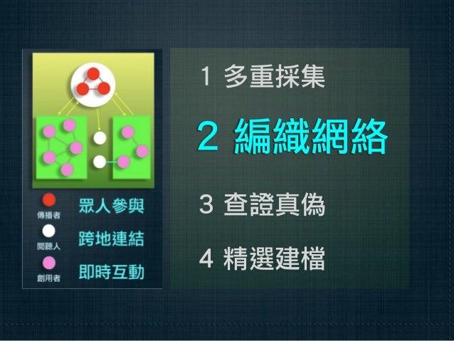 1 新聞結構2 寫作程序3 意義層次4 評判標準