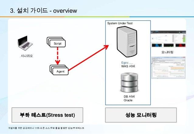 3. 설치 가이드 - overview                                             System Under Test                       Agent            ...