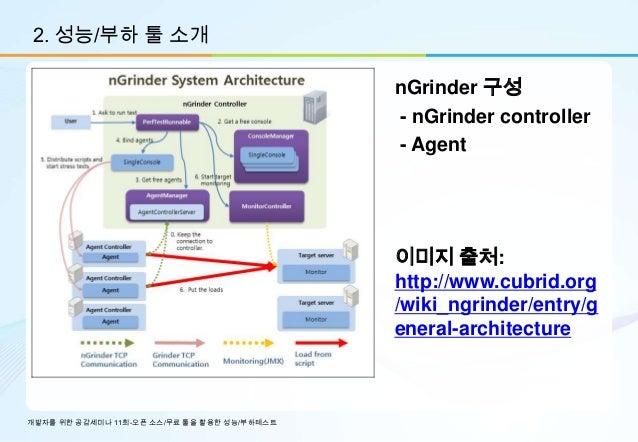 2. 성능/부하 툴 소개                                             nGrinder 구성                                             - nGrind...