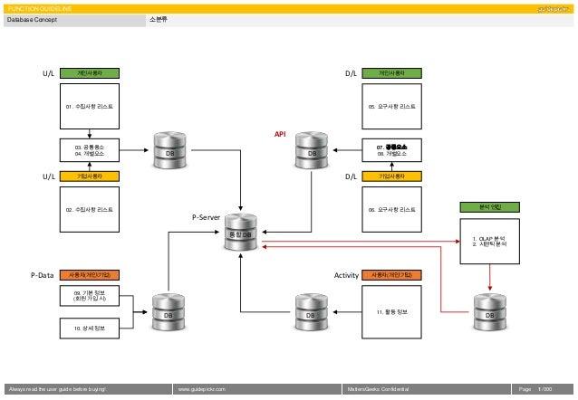 FUNCTION GUIDELINEDatabase Concept                            소분류              U/L           개인사용자                        ...