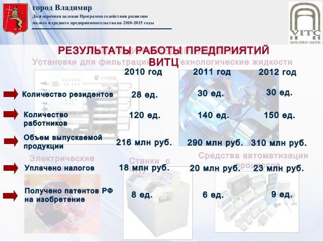 город ВладимирДолгосрочная целевая Программа содействия развитиюмалого и среднего предпринимательства на 2010-2015 годыУст...