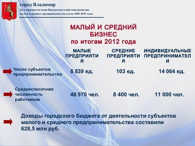 город ВладимирДолгосрочная целевая Программа содействия развитиюмалого и среднего предпринимательства на 2010-2015 годыЧис...