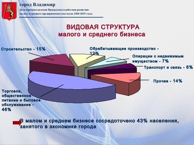 город ВладимирДолгосрочная целевая Программа содействия развитиюмалого и среднего предпринимательства на 2010-2015 годыОбр...
