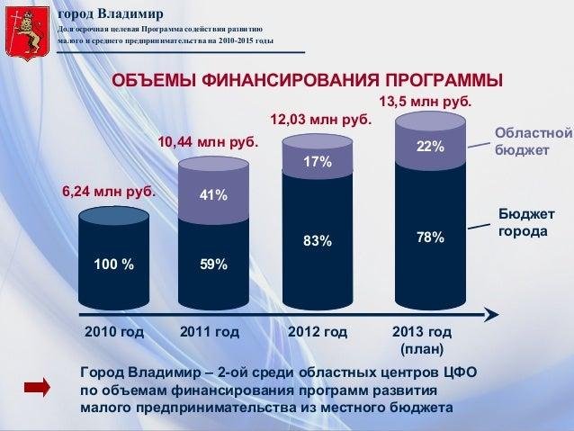 город ВладимирДолгосрочная целевая Программа содействия развитиюмалого и среднего предпринимательства на 2010-2015 годыГор...