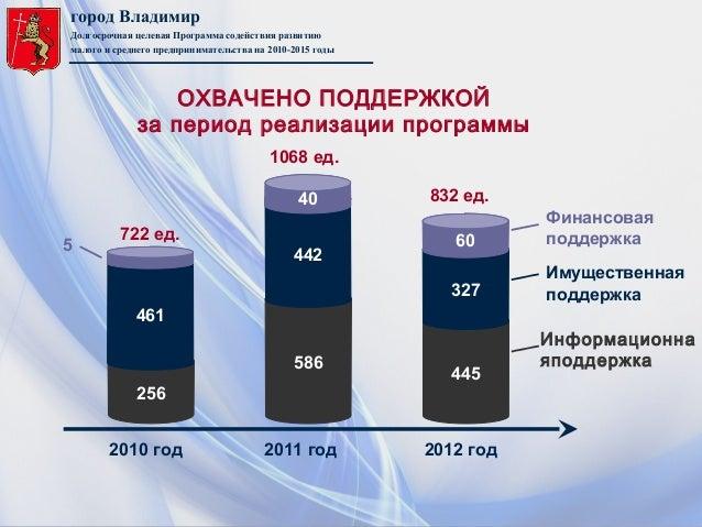 город ВладимирДолгосрочная целевая Программа содействия развитиюмалого и среднего предпринимательства на 2010-2015 годы722...