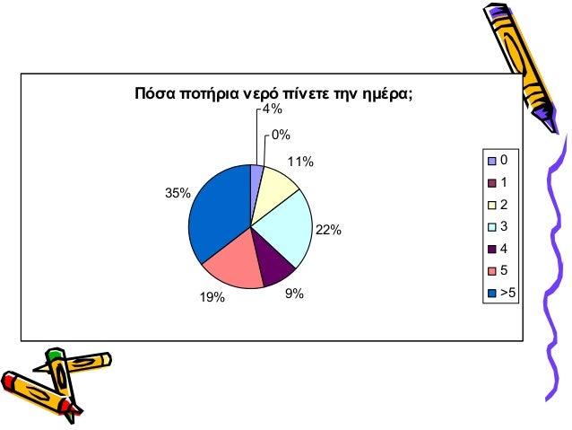 Πόσα ποτήρια νερό πίνετε την ημέρα;4%0%11%22%9%19%35%012345>5