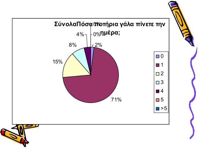 ΣύνολαΠόσα ποτήρια γάλα πίνετε τηνημέρα;2%71%15%8%4%0%0%012345>5