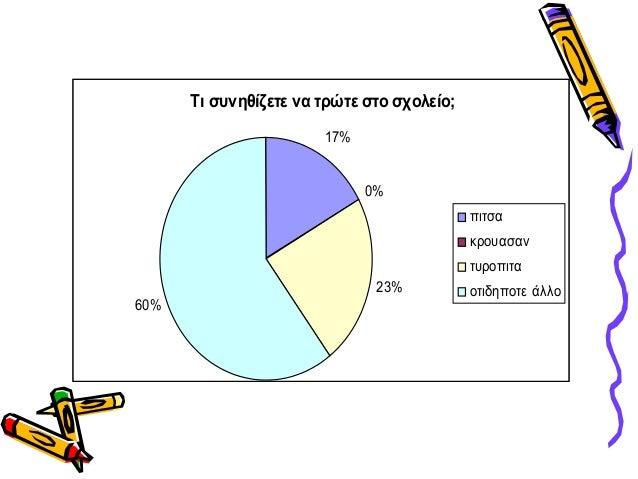 Τι συνηθίζετε να τρώτε στο σχολείο;17%0%23%60%πιτσακρουασαντυροπιταοτιδηποτε άλλο