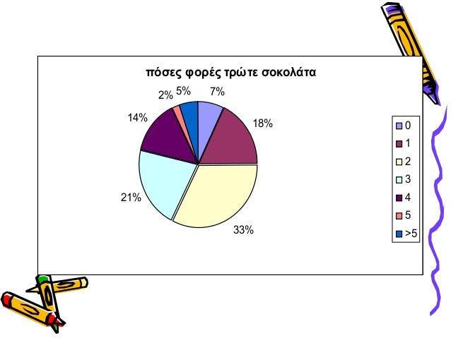 πόσες φορές τρώτε σοκολάτα7%18%33%21%14%2% 5%012345>5