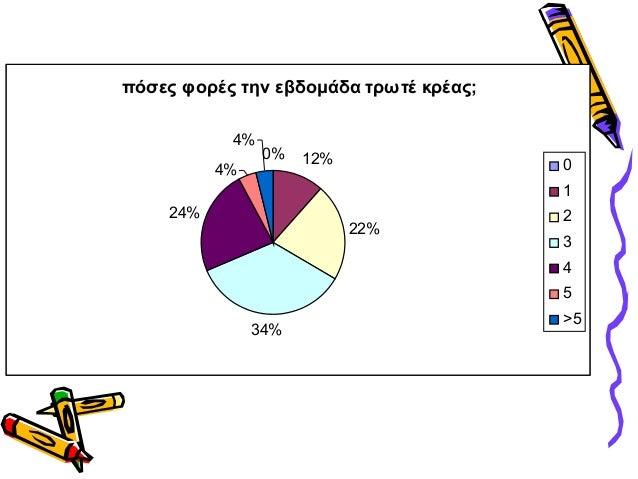πόσες φορές την εβδομάδα τρωτέ κρέας;0% 12%22%34%24%4%4%012345>5