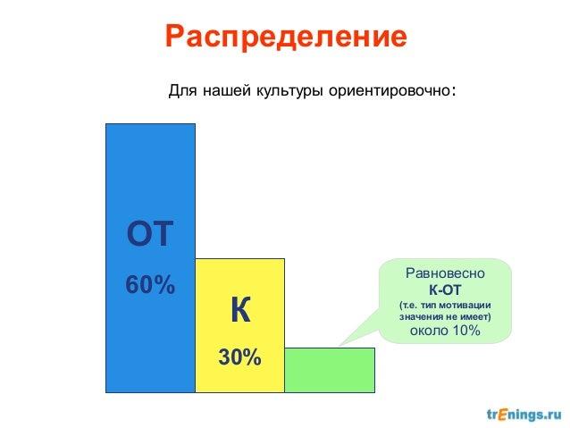 Мотивация ОТ более кинестетическаяМотивация К более визуальнаяМотивация К и ОТ