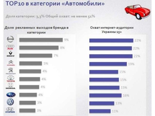 Brands activity in Ukraine