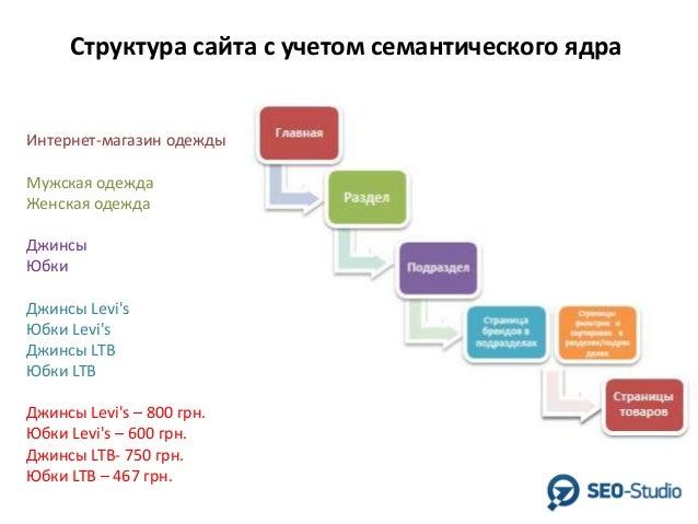 План продвижения товаров в магазине адобе программа для создания сайтов