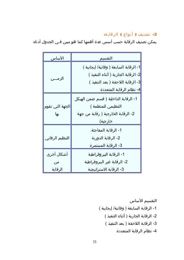 الزمـــن1الرقابة -الداخليةقسم )ضمنالهيكلالتنظيميللمنظمة(2الرقابة -الخارجيةرقابة )منجهة(خارجية...