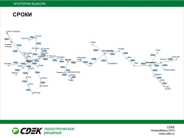 СDEKНовосибирск 2013www.cdek.ruСРОКИКРИТЕРИИ ВЫБОРА
