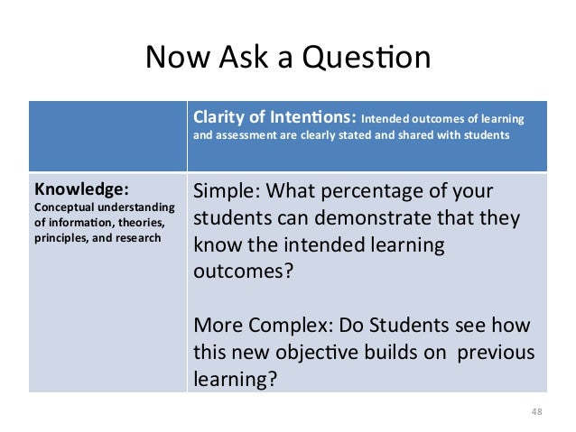 Now Ask a QuesAon Clarity of Inten4ons: Intended outcomes of learning and assessment are clear...