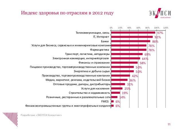 11Индекс здоровья по отраслям в 2012 годуРазработано «ЭКОПСИ Консалтинг»97%92%86%78%78%69%64%58%50%50%42%36%31%25%19%14%6%...
