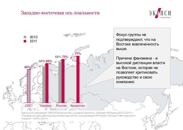 3Западно-восточная ось лояльностиУкраина Россия КазахстанСЕЕ*60% 65%68% 72%77%55%20102011Фокус-группы неподтверждают, что ...
