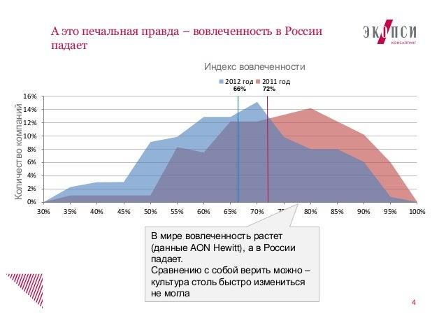 А это печальная правда – вовлеченность в Россиипадает40%2%4%6%8%10%12%14%16%30% 35% 40% 45% 50% 55% 60% 65% 70% 75% 80% 85...