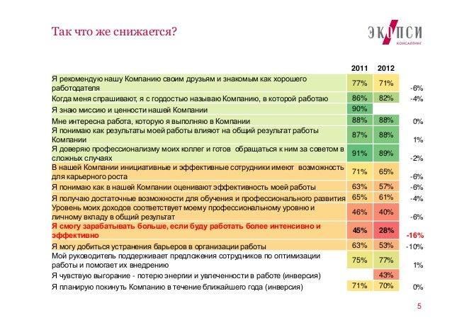5Так что же снижается?2011 2012Я рекомендую нашу Компанию своим друзьям и знакомым как хорошегоработодателя77% 71%-6%Когда...