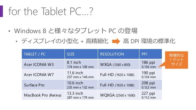 for the Tablet PC…? • Windows 8 と様々なタブレット PC の登場 • ディスプレイの小型化 + 高精細化 TABLET / PC SIZE RESOLUTION PPI Acer ICONIA W3 8.1 in...