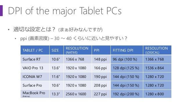 DPI of the major Tablet PCs • 適切な設定とは? (まぁ好みなんですが) • ppi (画素密度) – 30 ~ 40 くらいに近いと見やすい? TABLET / PC SIZE RESOLUTION (NATIVE...
