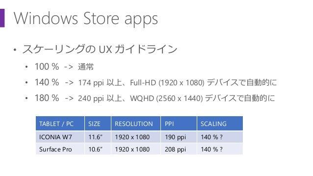 Windows Store apps • スケーリングの UX ガイドライン • 100 % -> 通常 • 140 % -> 174 ppi 以上、Full-HD (1920 x 1080) デバイスで自動的に • 180 % -> 240 ...