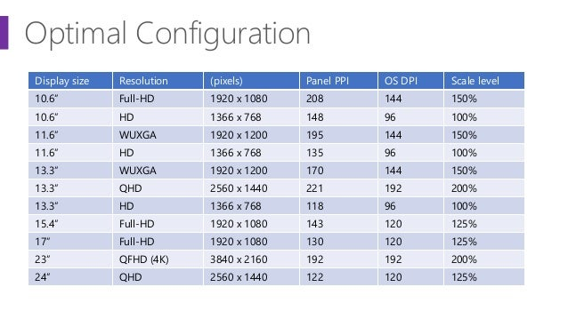 """Optimal Configuration Display size Resolution (pixels) Panel PPI OS DPI Scale level 10.6"""" Full-HD 1920 x 1080 208 144 150%..."""