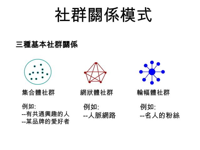 社群關係模式 三種基本社群關係 輪幅體社群集合體社群 網狀體社群 例如: --有共通興趣的人 --某品牌的愛好者 例如: --人脈網路 例如: --名人的粉絲