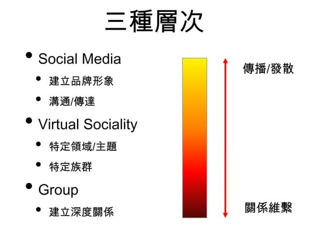 三種層次 • Social Media • 建立品牌形象 • 溝通/傳達 • Virtual Sociality • 特定領域/主題 • 特定族群 • Group • 建立深度關係 關係維繫 傳播/發散