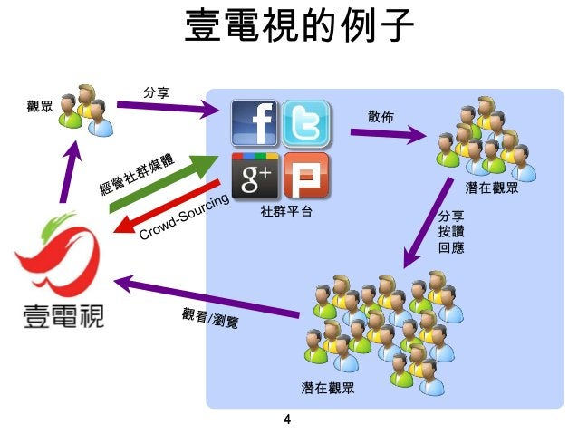 4 壹電視的例子 4 社群平台 分享 按讚 回應 觀眾 潛在觀眾 潛在觀眾