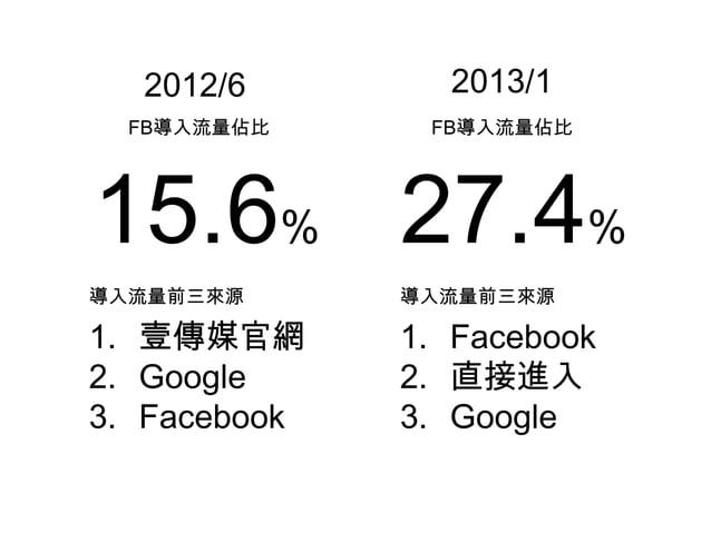 2012/6 2013/1 FB導入流量佔比 FB導入流量佔比 15.6% 27.4% 導入流量前三來源 1. 壹傳媒官網 2. Google 3. Facebook 導入流量前三來源 1. Facebook 2. 直接進入 3. Google