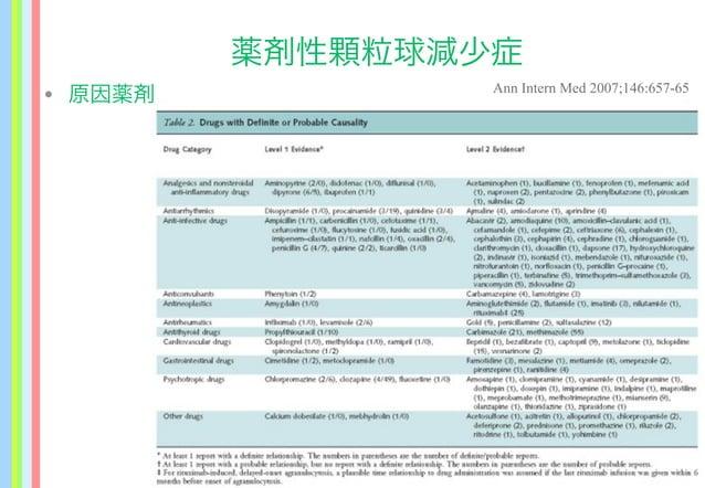 薬剤性顆粒球減少症 Ann Intern Med 2007;146:657-65 • 原因薬剤
