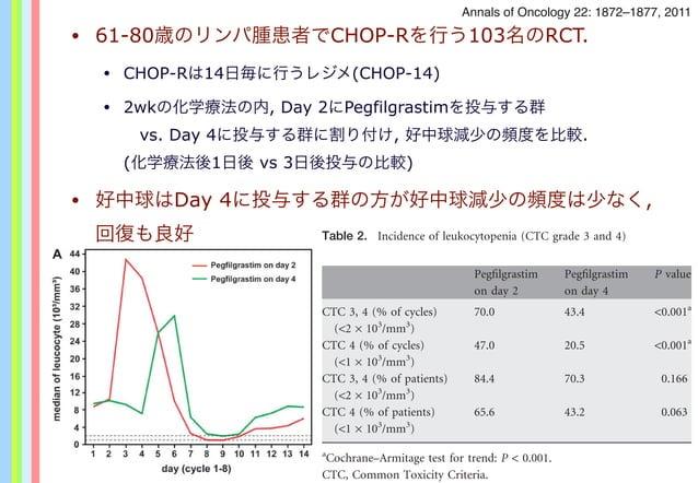 • 61-80歳のリンパ腫患者でCHOP-Rを行う103名のRCT. • CHOP-Rは14日毎に行うレジメ(CHOP-14) • 2wkの化学療法の内, Day 2にPegfilgrastimを投与する群 vs. Day 4に投与する群に割...