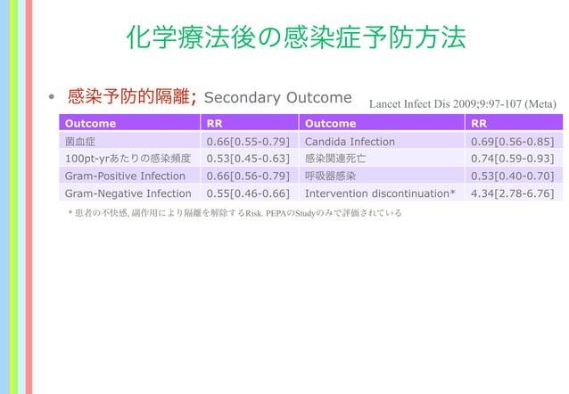 化学療法後の感染症予防方法 • 感染予防的隔離; Secondary Outcome Lancet Infect Dis 2009;9:97-107 (Meta) Outcome RR Outcome RR 菌血症 0.66[0.55-0.79...
