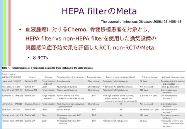 HEPA filterのMeta • 血液腫瘍に対するChemo, 骨髄移植患者を対象とし, HEPA filter vs non-HEPA filterを使用した換気設備の 真菌感染症予防効果を評価したRCT, non-RCTのMeta. •...