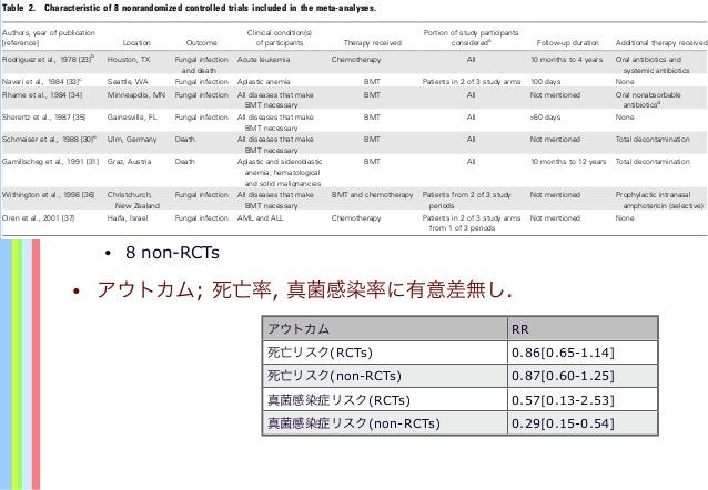 • 8 non-RCTs • アウトカム; 死亡率, 真菌感染率に有意差無し. Table 2. Characteristic of 8 nonrandomized controlled trials included in the meta...