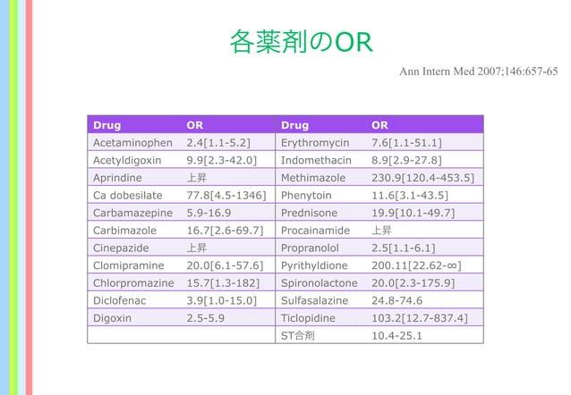 各薬剤のOR Drug OR Drug OR Acetaminophen 2.4[1.1-5.2] Erythromycin 7.6[1.1-51.1] Acetyldigoxin 9.9[2.3-42.0] Indomethacin 8.9[...