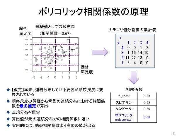 ポリコリック相関係数の原理 11 x y 1 2 3 4 4 0 0 1 2 3 1 16 14 10 2 11 22 13 0 1 6 4 0 0 連続値としての散布図 (相関係数=0.67) カテゴリ値分割後の集計表 相関係数 ピアソン 0...