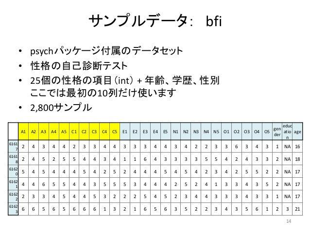 サンプルデータ: bfi • psychパッケージ付属のデータセット • 性格の自己診断テスト • 25個の性格の項目(int) + 年齢、学歴、性別 ここでは最初の10列だけ使います • 2,800サンプル 14 A1 A2 A3 A4 A5...