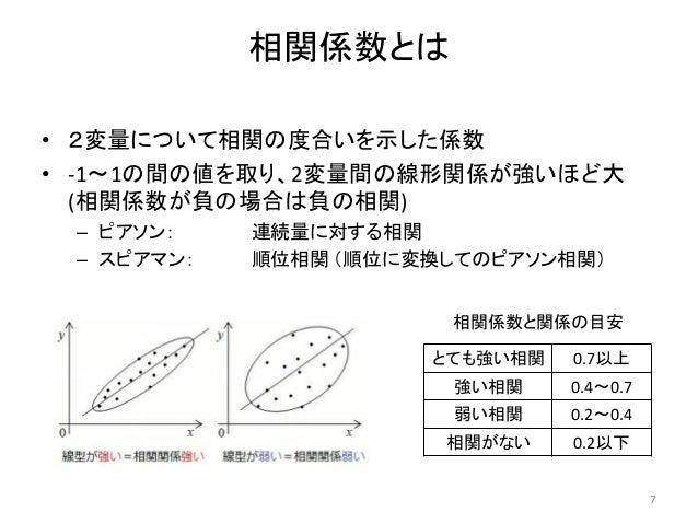 相関係数とは • 2変量について相関の度合いを示した係数 • -1~1の間の値を取り、2変量間の線形関係が強いほど大 (相関係数が負の場合は負の相関) – ピアソン: 連続量に対する相関 – スピアマン: 順位相関 (順位に変換してのピアソン相...