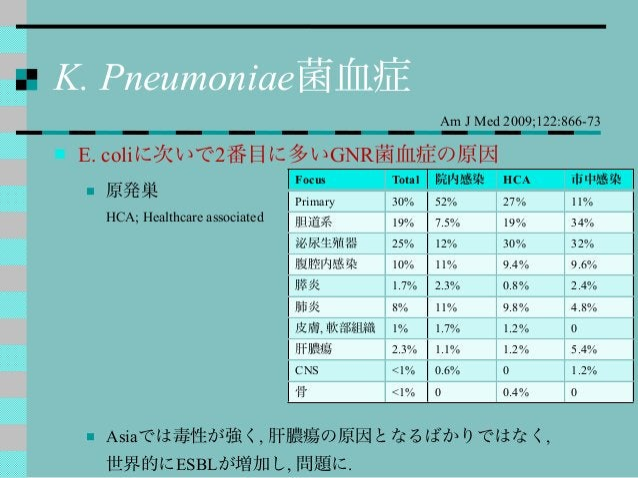 K. Pneumoniae菌血症  E. coliに次いで2番目に多いGNR菌血症の原因  原発巣 HCA; Healthcare associated  Asiaでは毒性が強く, 肝膿瘍の原因となるばかりではなく, 世界的にESBLが増...