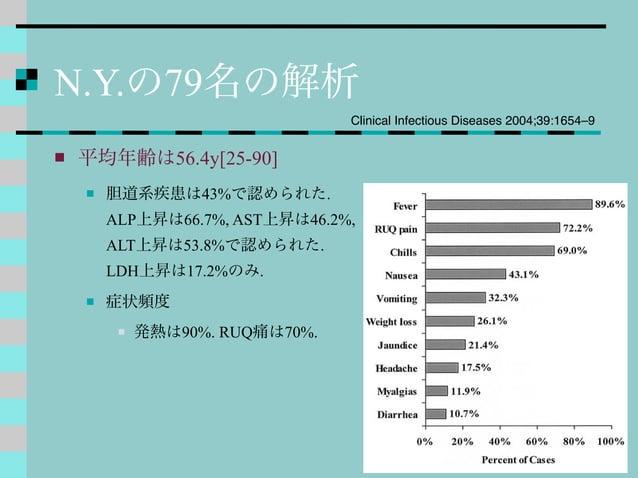 N.Y.の79名の解析  平均年齢は56.4y[25-90]  胆道系疾患は43%で認められた. ALP上昇は66.7%, AST上昇は46.2%, ALT上昇は53.8%で認められた. LDH上昇は17.2%のみ.  症状頻度  発熱...