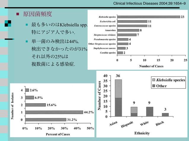  原因菌頻度  最も多いのはKlebsiella spp. 特にアジア人で多い.  単一菌のみ検出は44%. 検出できなかったのが31% それ以外の25%は 複数菌による感染症. Clinical Infectious Diseases ...