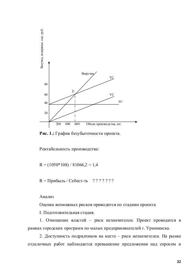 Рис. 1.: График безубыточности проекта. Рентабельность производства: R = (1050*108) / 81066,2 = 1,4 R = Прибыль / Себест-т...